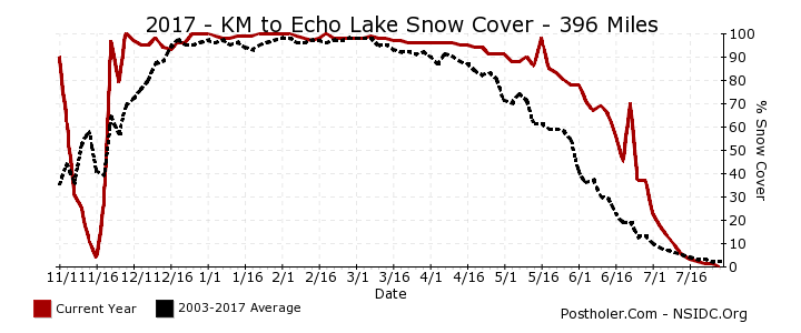 PCT Coverage KM to Echo Lake 2017
