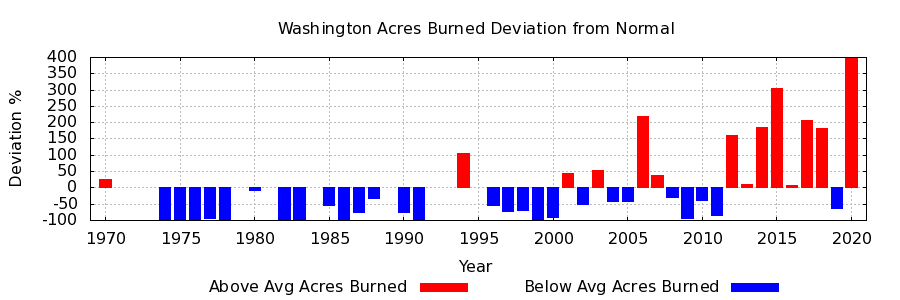 California Fires Deviation from Average