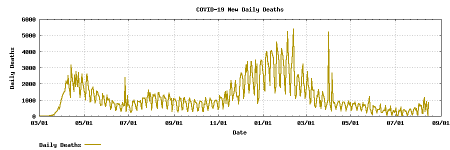COVID-19 Daily Deaths Graph