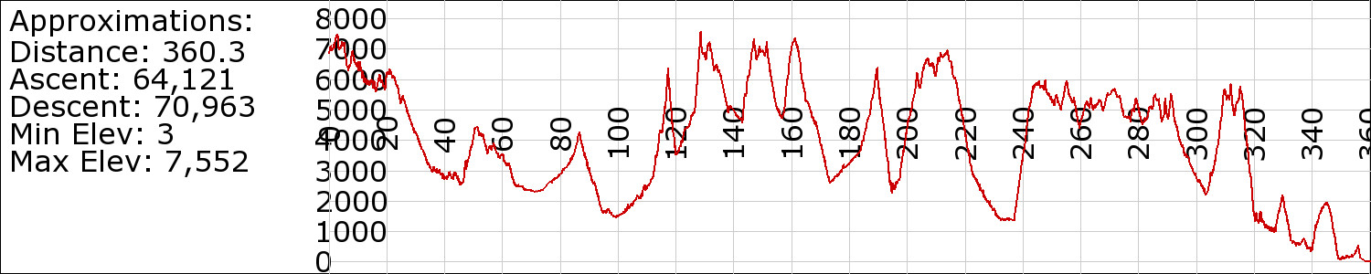 BFT Elevation Profile