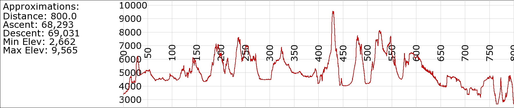 ODT Elevation Profile