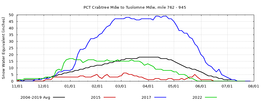 Pacific Crest Trail Snow Conditions, current/extreme years