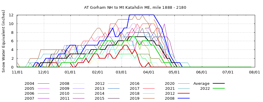 Appalachian Trail Snow Conditions 2004 to current