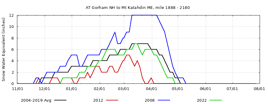 Appalachian Trail Snow Conditions, current/extreme years