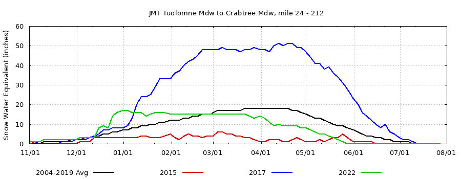 John Muir Trail Snow Conditions, current/extreme years